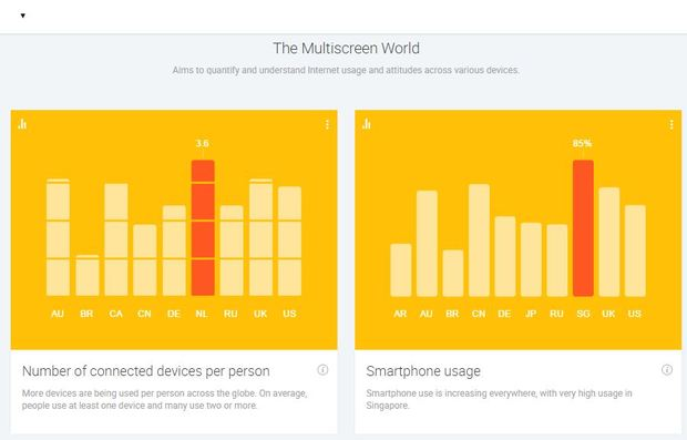 Google發布2014全球消費數據分析工具,線上線下購物習性一網打盡
