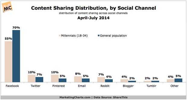 就是爱分享,海外80后的社群营销攻略