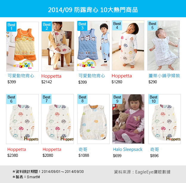 【EagleEye數據分析】嬰兒用品熱門品牌排名
