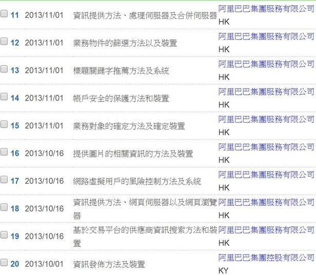 阿里巴巴電子商務專利鋪天蓋地,台灣廠商該如何應對?