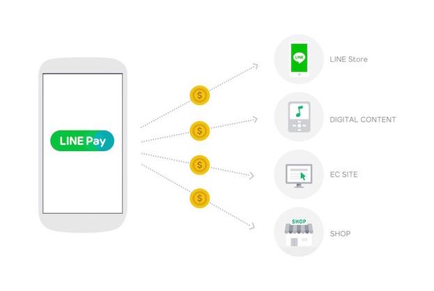 行動支付腳步加快,LINE Pay 正式上線