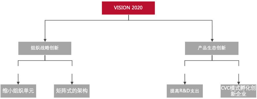 不創新就會死,百年品牌「資生堂」用2戰略永保生機