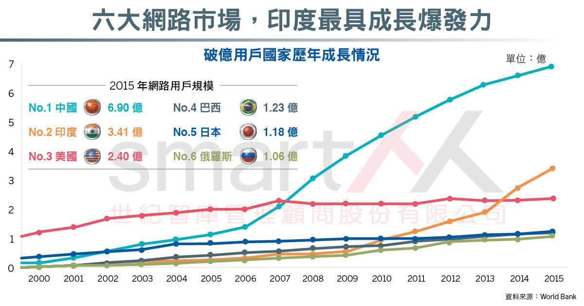 資訊圖表》全球網路發展調查,印度成長最受期待