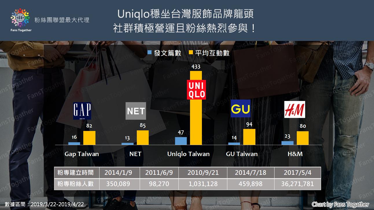 快時尚品牌如何衝台灣粉絲團的人氣?看UNIQLO的行銷4策略