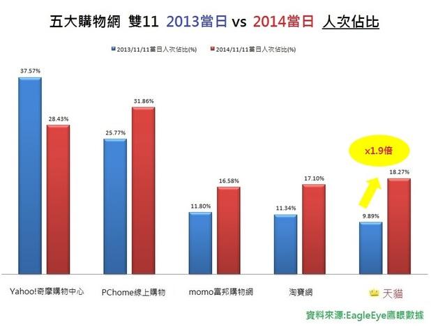 雙11,台灣電商跟風迎戰,獎落誰家?