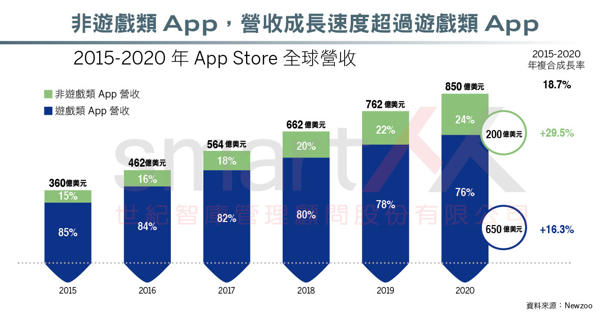 資訊圖表》2017全球行動市場報告,蘋果App Store營收,三成來自中國