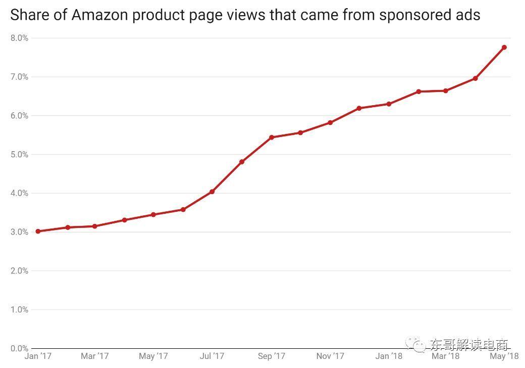 亞馬遜重組廣告業務?小心流失顧客又損害自己