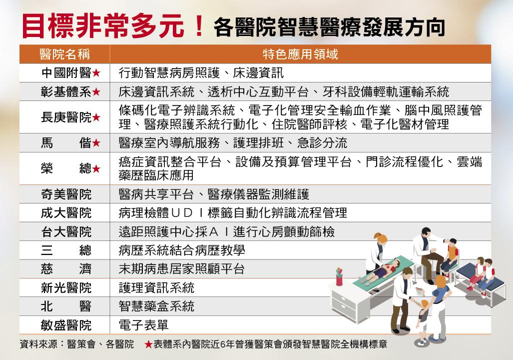 未來怎麼看醫生?5大智慧醫療大整合