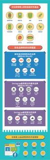 【資訊圖表】社群商務應用指南