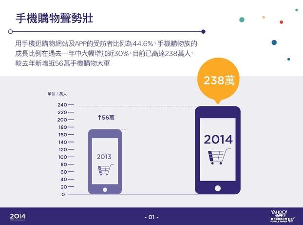 手機購物佔比即將過半!LINE MART 衝擊 Yahoo 拍賣及各大購物 APP
