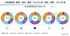 資訊圖表》2017年台灣媒體白皮書,網路廣告正式超越電視