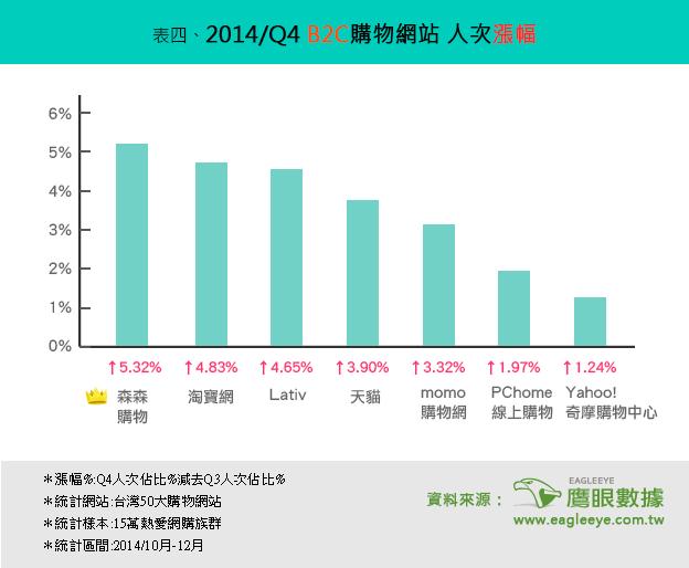 2014年第四季 台灣購物網站排行榜