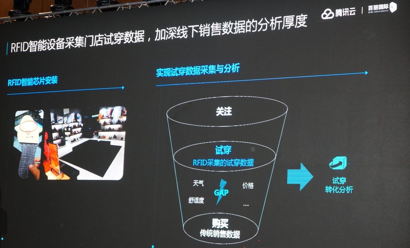 中國鞋王用科技突破傳統零售盲點,展開新零售逆襲