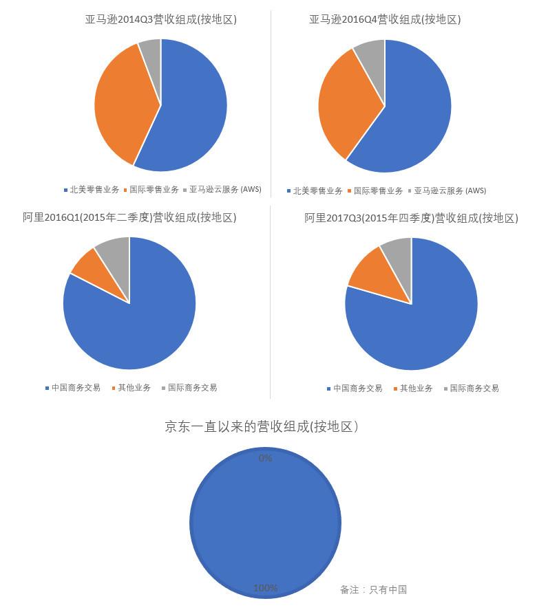 10張圖,看懂亞馬遜、阿里巴巴、京東誰的模式最賺錢
