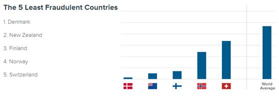 電商真假貨評比,最少假貨前五名歐洲國家占4席