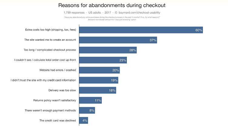 別讓消費者只停在購物車,4招提高網站成交率
