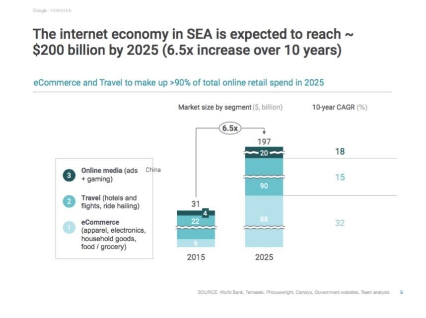 淡馬錫與Google聯合報告:東南亞網路經濟將在2025年成長至2000億美元