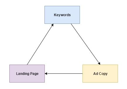 4大方向操作Google Adwords,有效提升SEM轉換率