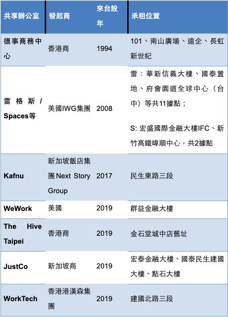台灣共享辦公室經濟一片看好 四個國家搶駐點