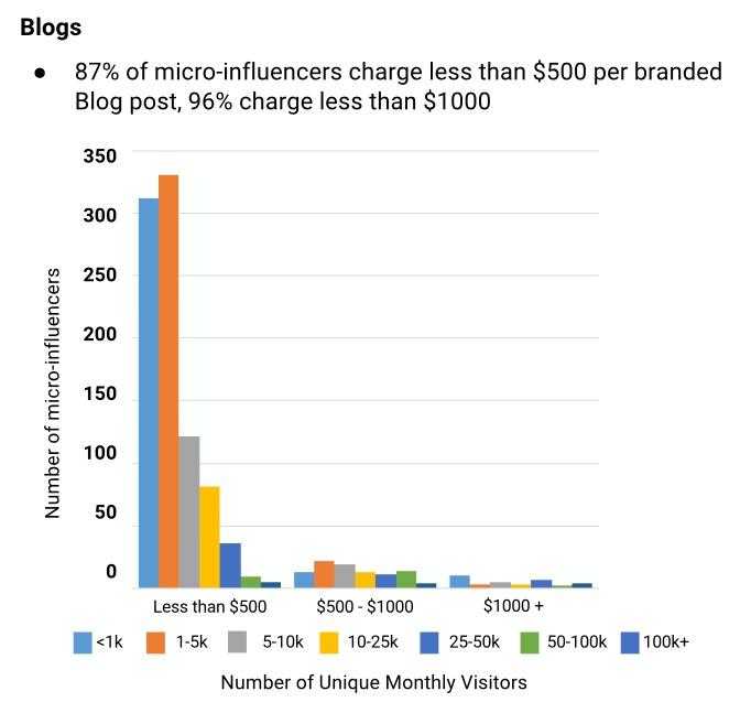 3步驟操作「微網紅行銷」,用少預算達到高轉換