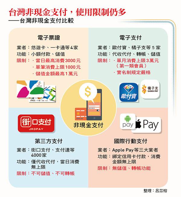大輸韓國、中國,4大點解析台灣「嗶經濟」缺了什麼