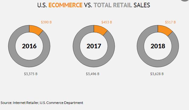 12家美零售商破產,而亞馬遜年交易額卻突破了$ 2000億