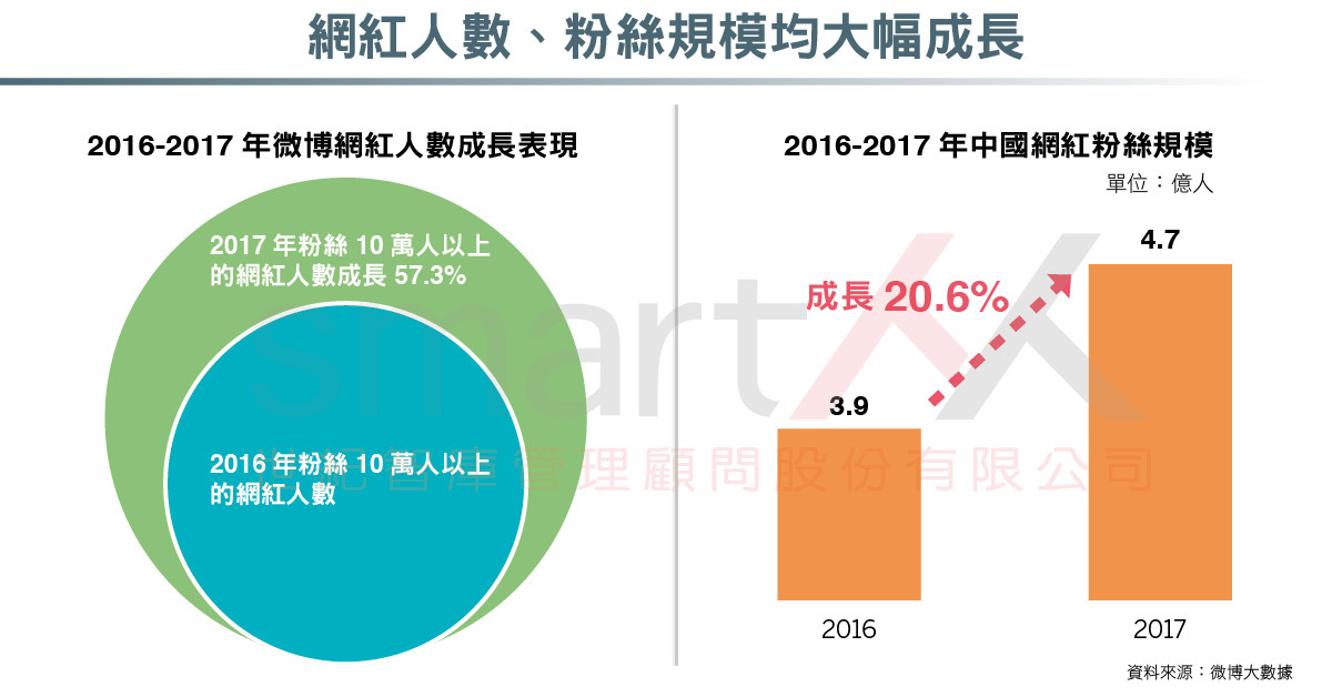資訊圖表》中國網紅經濟報告,直播規模、電商成交均翻倍成長