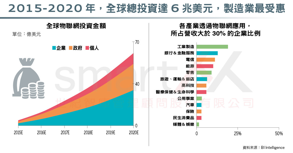 資訊圖表》全球物聯網發展報告,10年創造12.6兆美元經濟效益