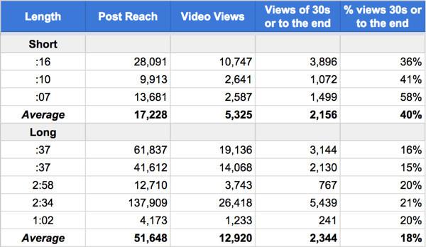影音是未來趨勢,3大面向剖析Facebook影音行銷成效
