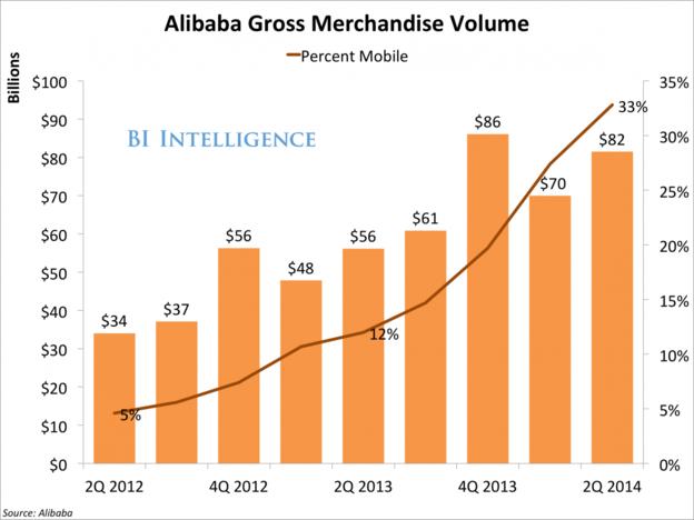 BI:阿里巴巴在美 IPO,對 Amazon、eBay 威脅甚大