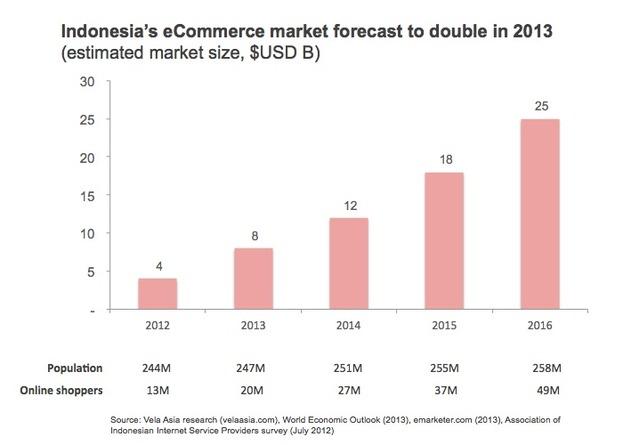 印尼電子商務潛力大  眾多挑戰仍待解決