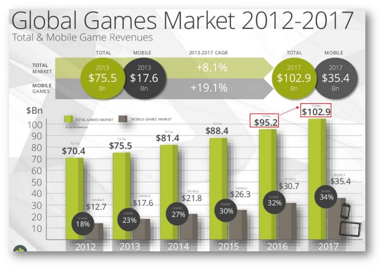 遊戲市場4大投資熱點!IP、VR、直播、電競賽事