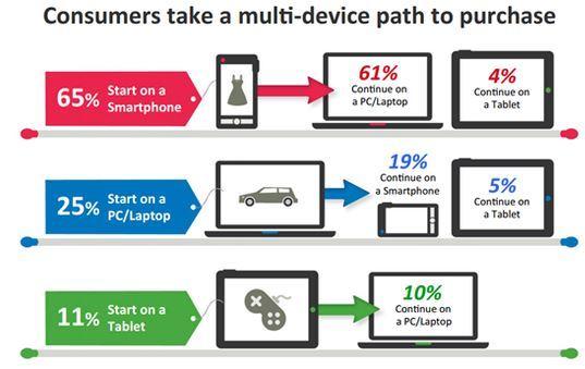 挖掘消費心中最有價值的「購買關鍵字」,提升客製化行銷精準度