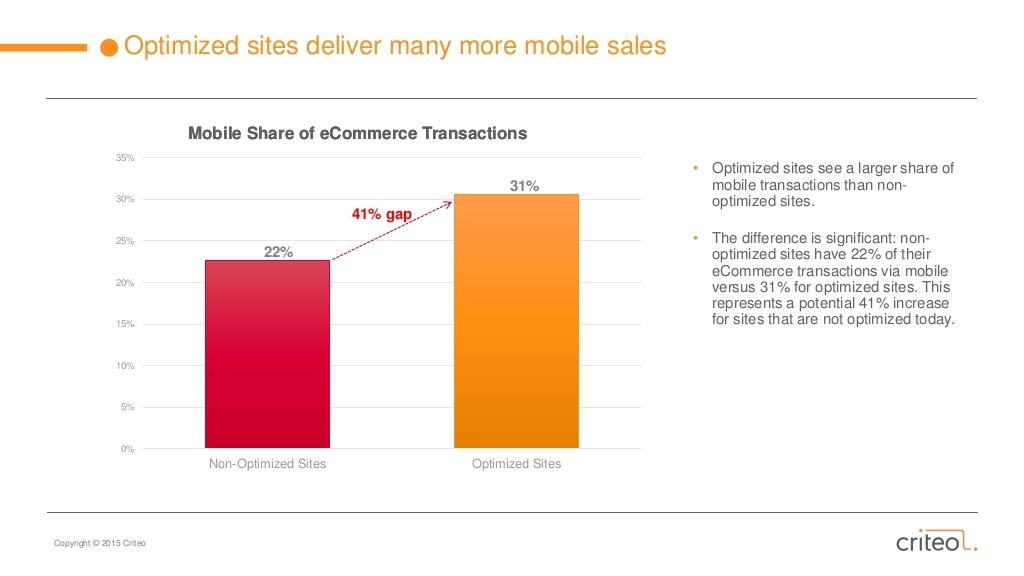 行動網頁交易額是否優化足足差41%,最新行動電商趨勢帶你一探究竟