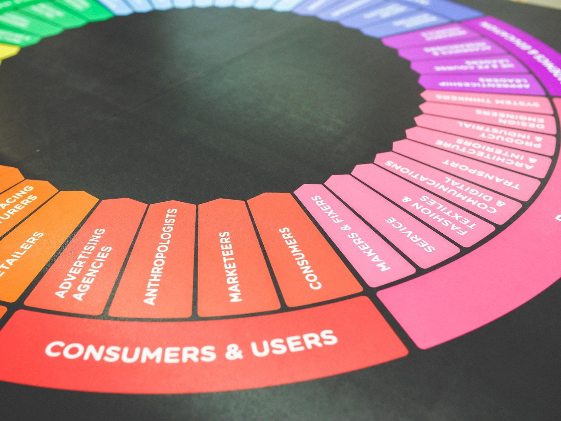廣告行銷沒創意了嗎?   你可以從消費者洞察開始!
