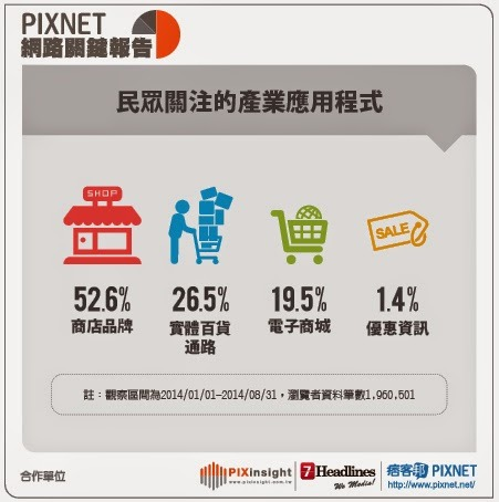 [PIXNET網路關鍵報告] 行動商務關鍵字大調查,解析品牌該如何抓住行動新商機