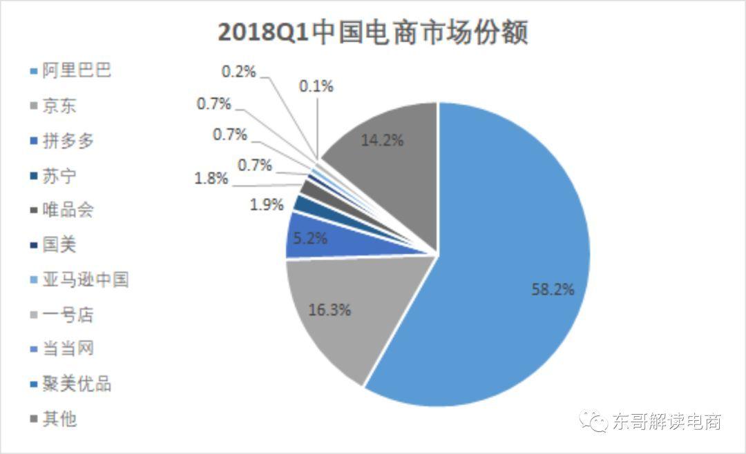 三年趕超阿里、京東  》中國新社群電商拼多多赴美IPO