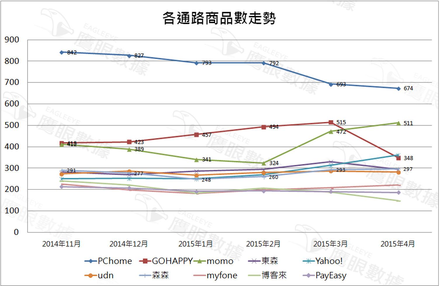 〈2015年4月〉台灣網路消費者對吸塵器購買行為與通路分析-EAGLEEYE鷹眼數據