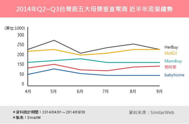 母嬰購物網站流量趨勢,5月、8月呈高峰