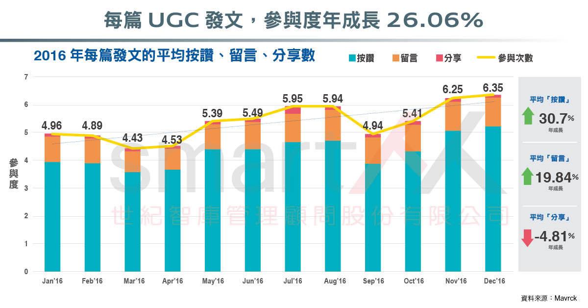 資訊圖表》FB社群行銷報告,UGC內容成效是粉絲頁的6.9倍