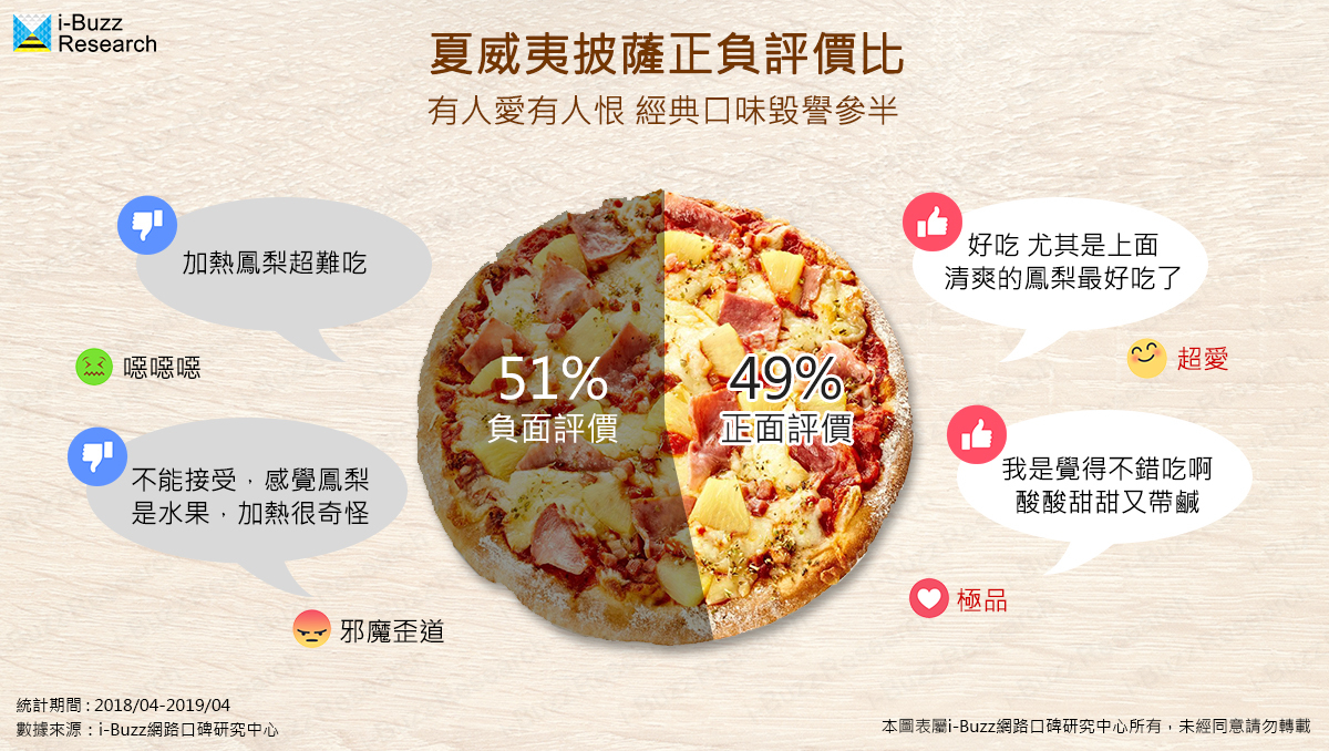連鎖披薩三強鼎立,看各家品牌如何推上聲量高峰?