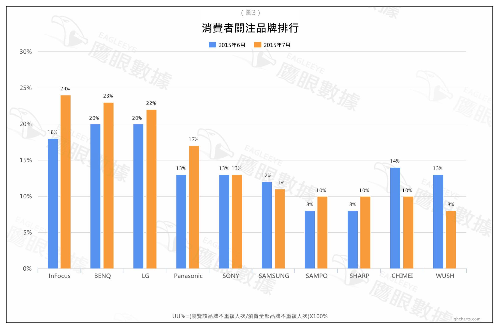 〈2015年7月〉台灣網路消費者對「液晶電視」購買行為與通路品牌分析-EAGLEEYE鷹眼數據