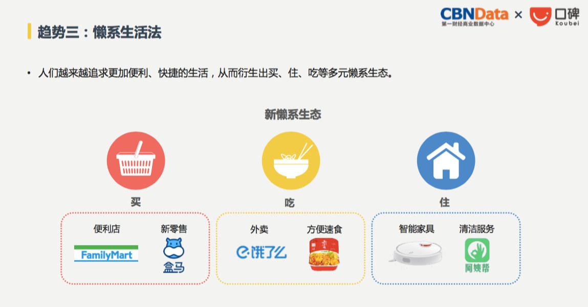 當新零售進入餐飲業》從「新餐飲」概念,看2018年生活消費新趨勢