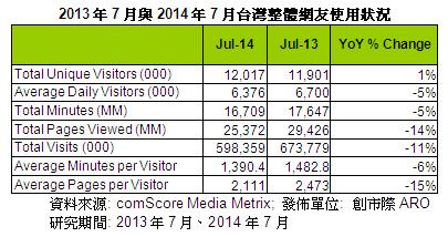 Yahoo、Google、Facebook 稱霸!2014年7月網路流量報告