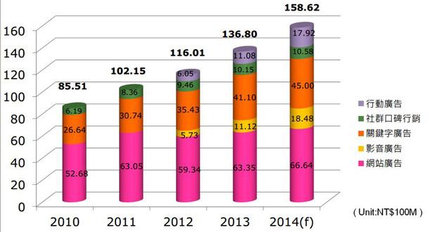2013全年度台灣整體網路廣告市場量達136.8億