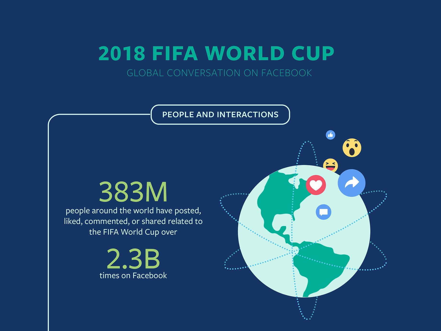 Facebook公布2018 FIFA世界盃足球賽有趣數據