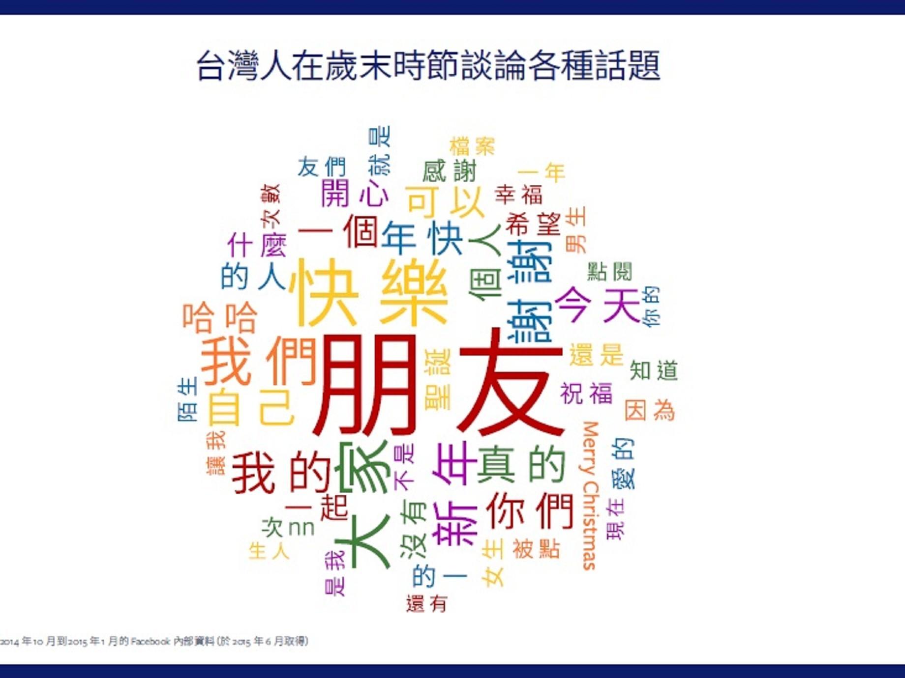 FB 揭開網購秘密:原來台灣人都喜歡這時候上網買機票