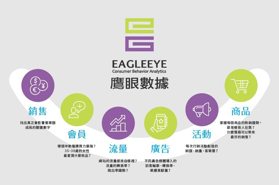 紅門互動EagleEye》電商業績大提升:掌握消費大數據、找出目標人群、擬定精準廣告策略