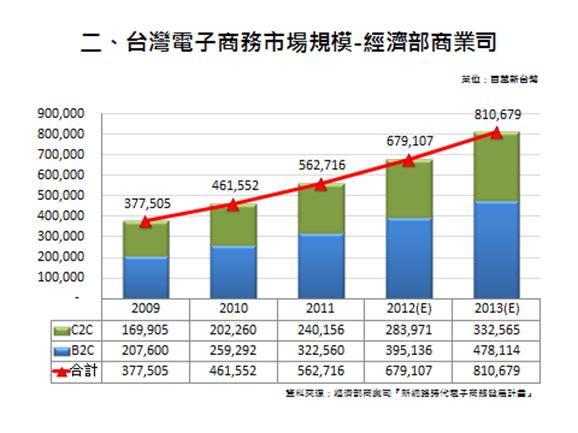 數據銷售,讓台灣網路賣家業績3倍跳!!
