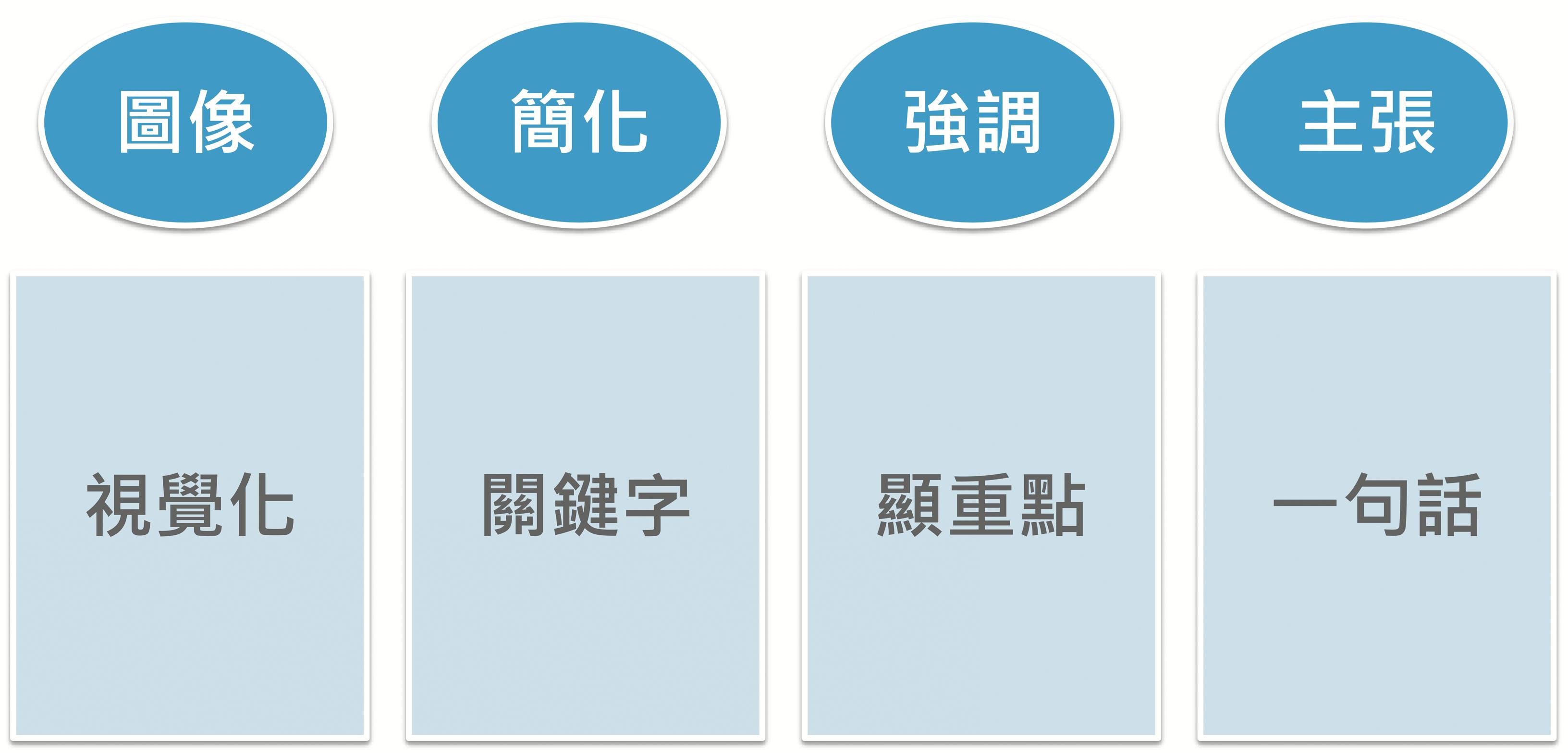 新書搶先看》故事溝通力的3S法則:Story, Sense, Show